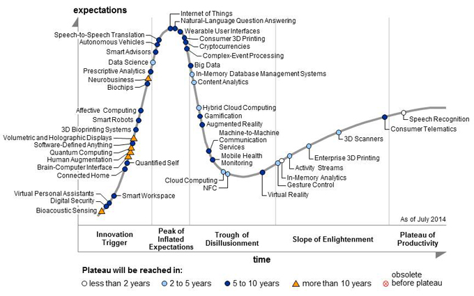 Hype Cycle for Emerging Technologies_2014