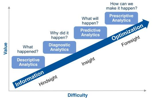 Descriptive Predictive Prescriptive Analytics